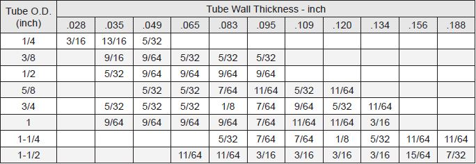 4000_series_cut-off_length_guide_for_inch_tube